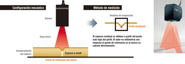 Estudios de caso medici n de perfiles para faurecia interior systems keyence m xico - Faurecia interior systems ...