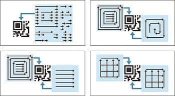 11 tipos de patrones de marcado