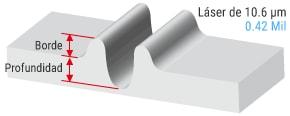 Longitud de onda estándar